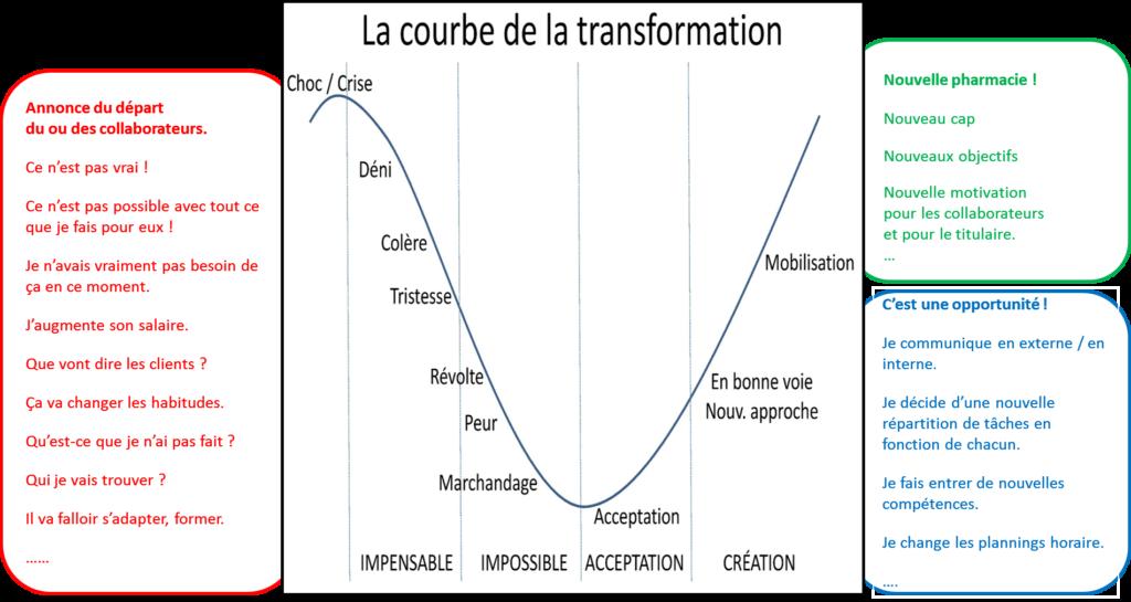Les phases du changement